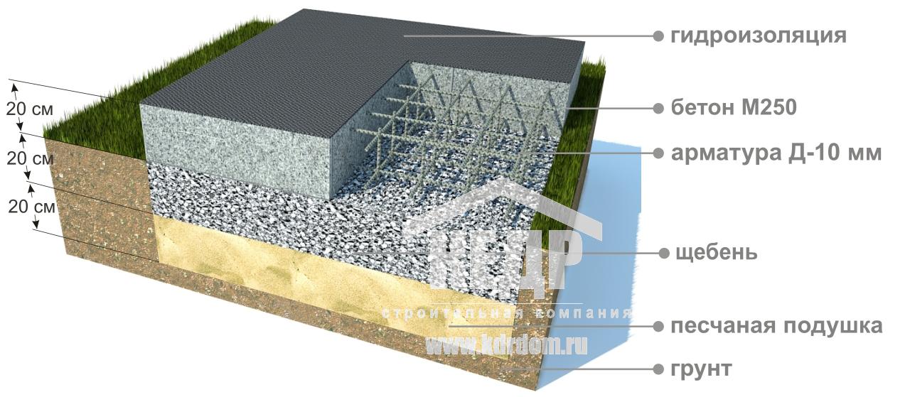Как залить монолитную плиту фундамента