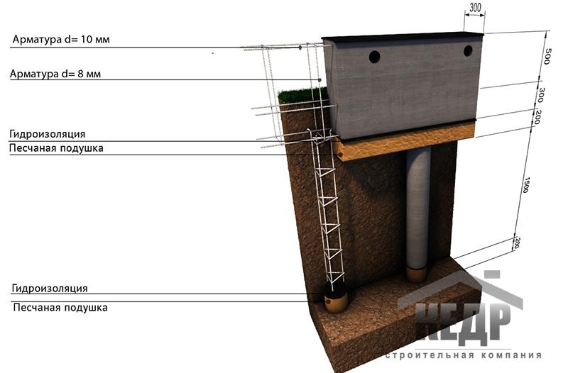 Фундаменты деревянных домов